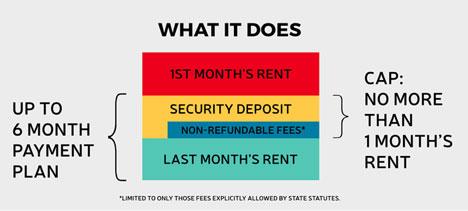 Deposit Best Practices | Tenants Union